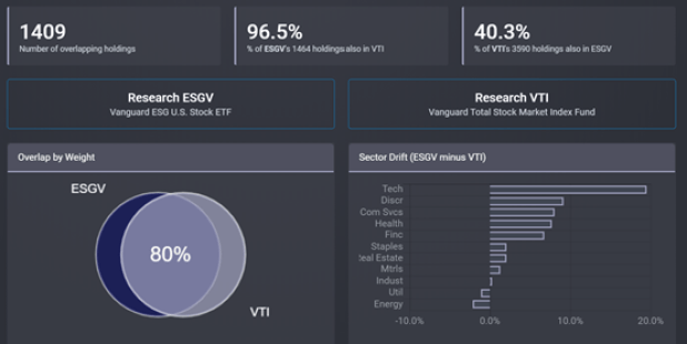ETF Research Center: overlap comparison between Vanguard ESG U.S. STock (ESGV) and Vanguard Total Stock Market (VTI)
