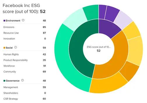 Refinitiv ESG ratings fro Facebook