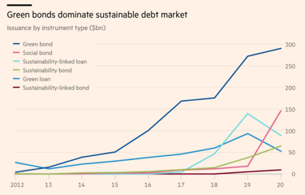 Green bonds dominate sustainable debt market. Follow by social bonds