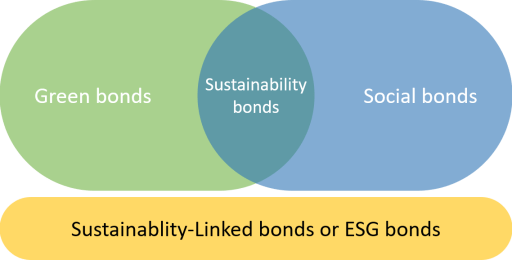 ESG and green bonds are part of climate bonds
