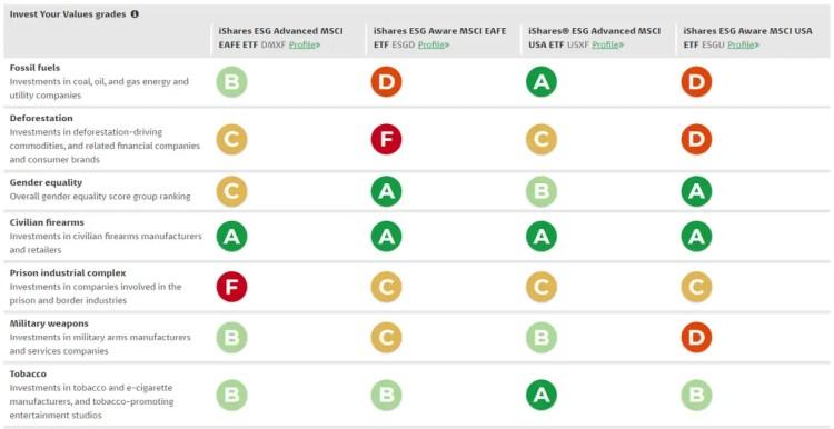Fossilfuelfunds ratings for DMXF, ESGD, USXF and ESGU Comparing iShares ESG Advanced and ESG Aware