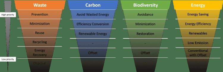 Mitigation hierarchies: waste, carbon, biodiversity, energy