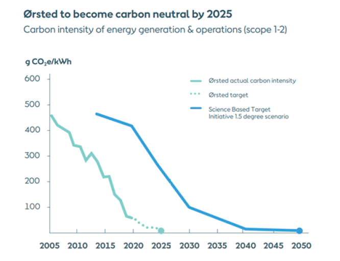 Ørsted to become carbon neutral in 2025