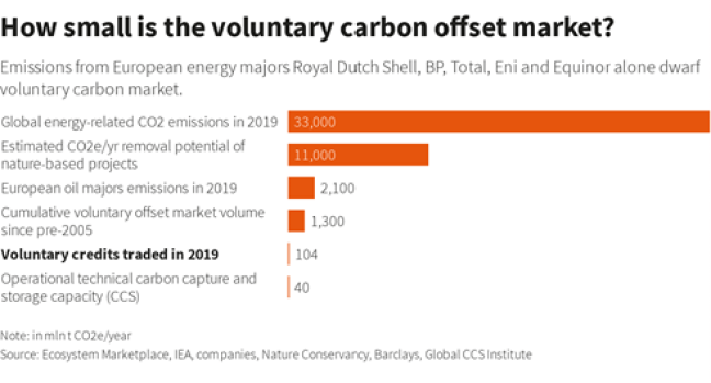 voluntary carbon offset market is not large enough to accomodate demand from oil and gas companies
