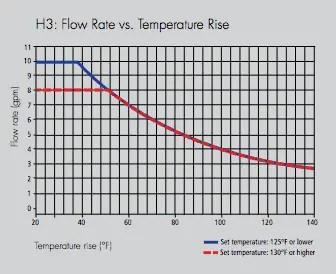 takagi T H3 temperature rise chart