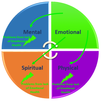 Coaching_Model_Emotional_Health_Problems