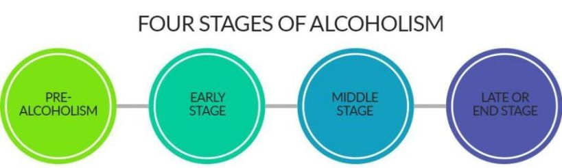 stages-of-alcoholism-01
