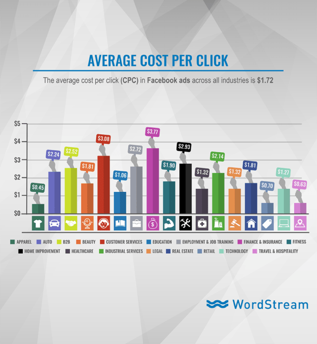 facebook ad cost by industry