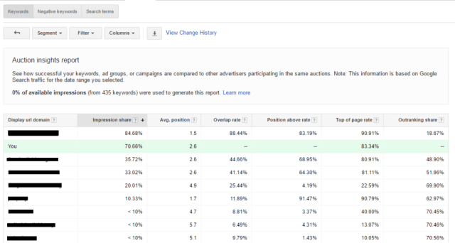 google adwords auction insights report