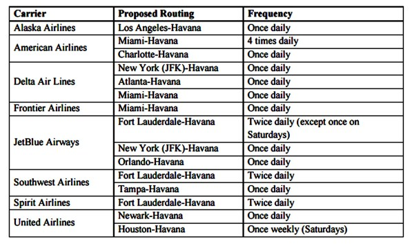 DOT Awards Eight Airlines Routes to Havana Cuba Worksheet