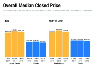 Overall median closed prices in Naples FL for July 2019