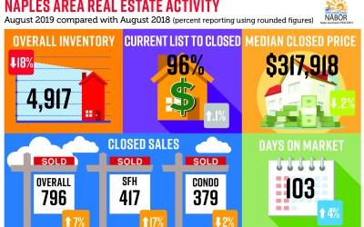 Naples FL real estate market update