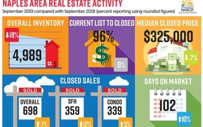 September Real Estate Market Report
