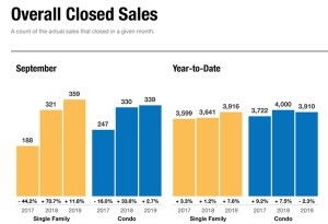 Prices of closed home sales in Naples FL