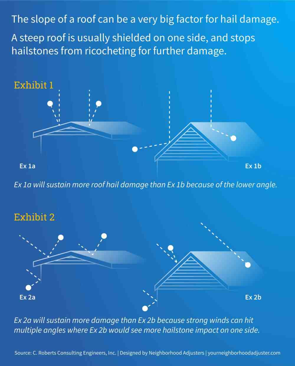 medium resolution of hail damage roof slope examples