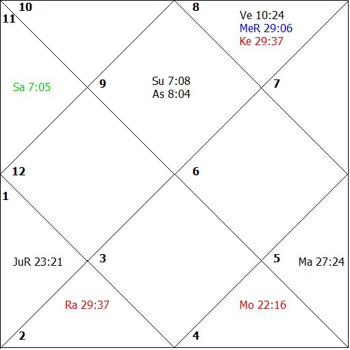 iii) the transit position of the sub-period lord, Venus.