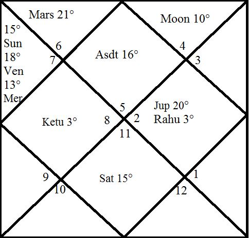 For example see the following chart