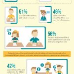 School Children and Digital Devices