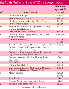 Essential oils price comparison chart also using for postpartum recovery do they work rh yourpostbabybody