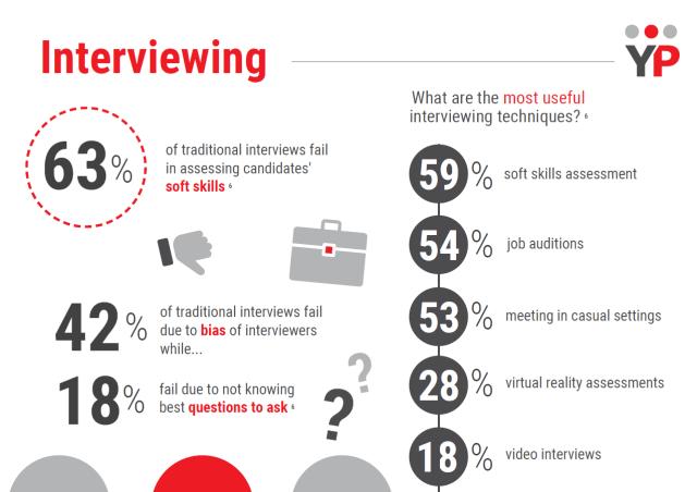 Recruitment Stats