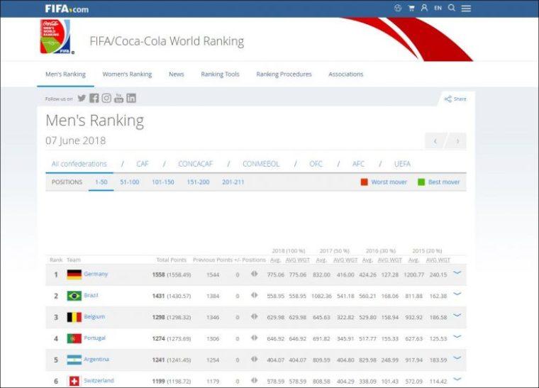 FIFA Men's ranking