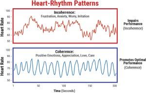 coherence, balanced breathing