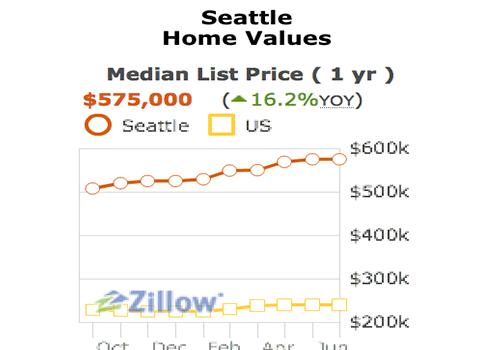 Zillow Median Listing Price Widget