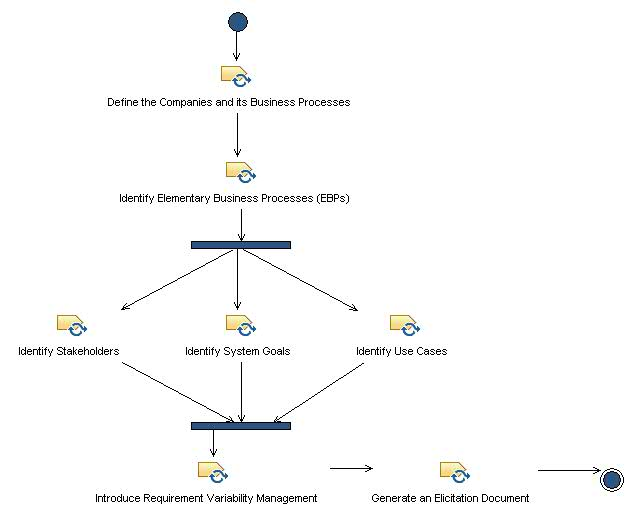 Delivery Process: Business Family Domain Requirements