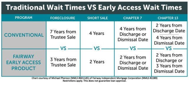 Chart Comparing Conventional Mortgage wait times to the Early Access Program - Foreclosure, Short Sale, Bankruptcy - Buy a Home Sooner - Fairway Mortgage Early Access Chart - Bill Salvatore, Arizona Elite Properties 602-999-0952 - Arizona Real Estate
