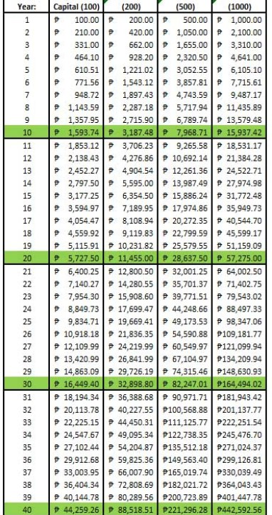 compounding numbers table
