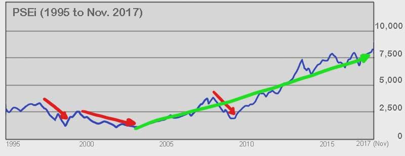 PSEi 1995 to November 2017