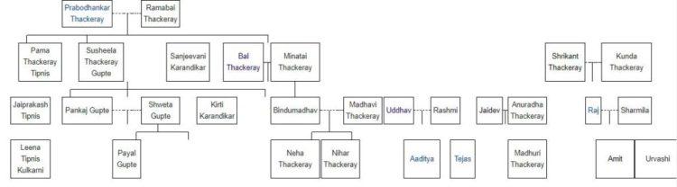 Family-tree-of-the-Thackeray-Family