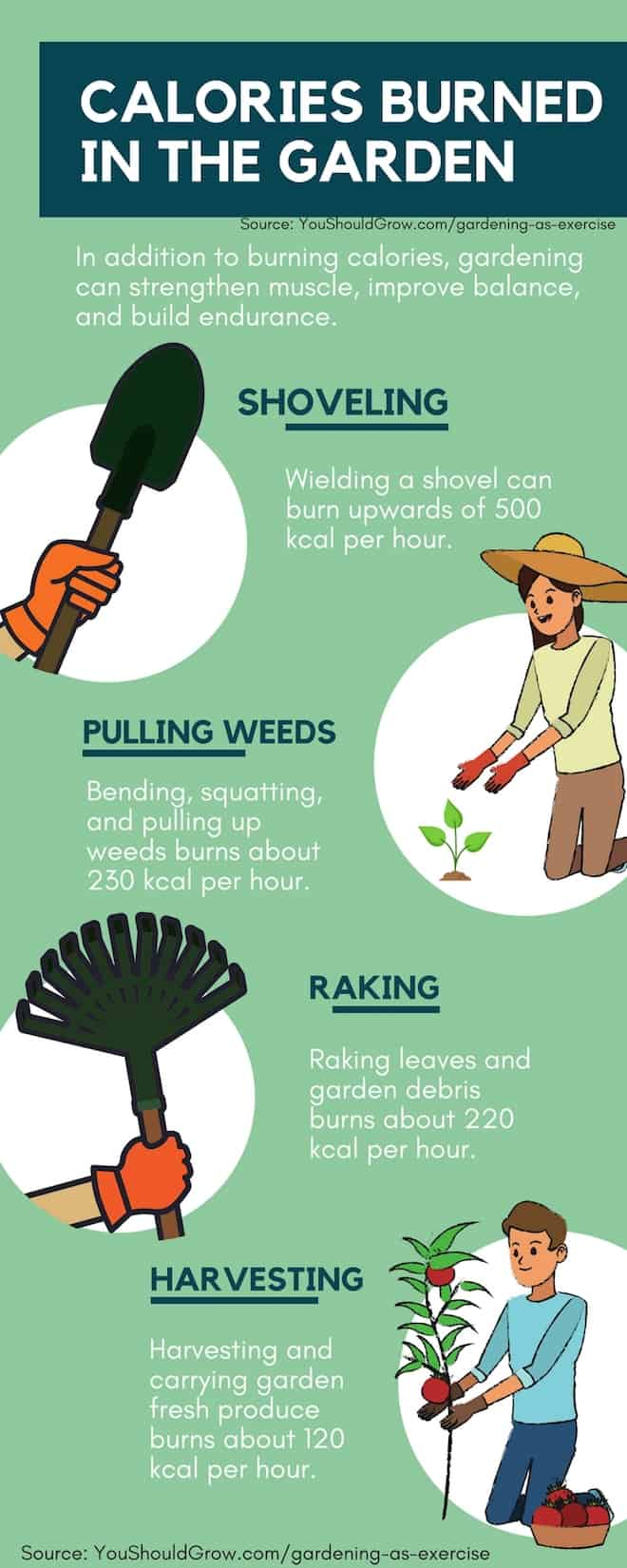 How many calories do you burn raking leaves you should grow for How many calories does gardening burn
