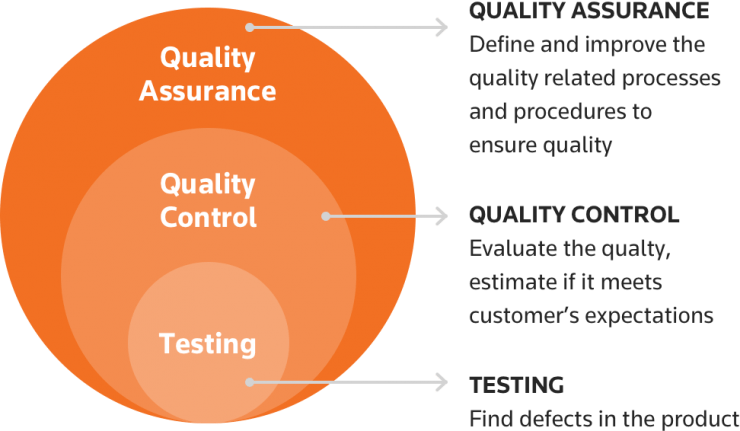 Quality Assurance Definition for Lean Product Managers