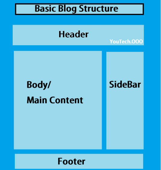 what-is-blog-layout