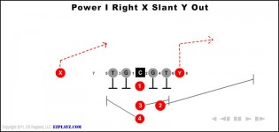Ball Plays Power I Right Power Formation Football Plays