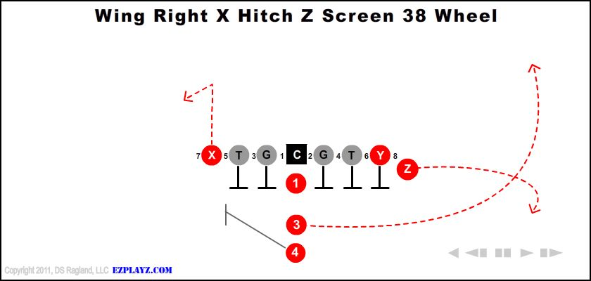 Youth Football Plays and Formations