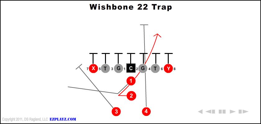 Football Formation Diagrams Football Blocking Schemes