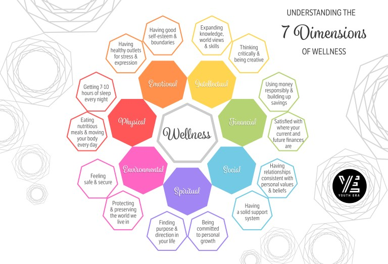 The 7 Dimensions of Wellness | Youth Empowerment