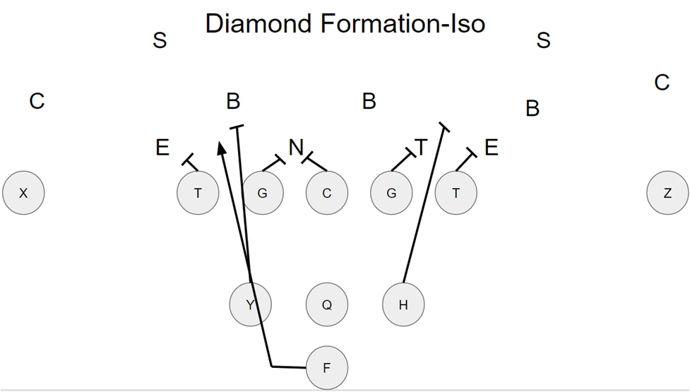 Using the Diamond Formation to Create Mismatches