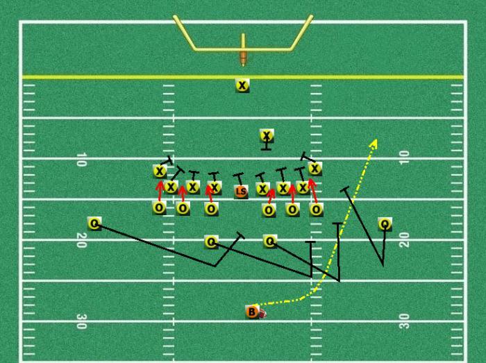 Onside Kick Diagram Free Special Teams Plays Youth Football Special Teams