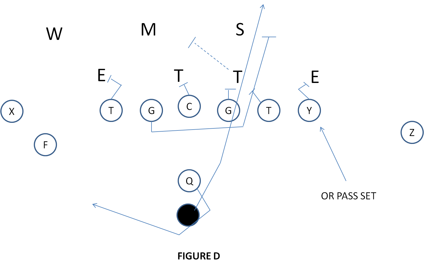 I Formation Football Plays Aaa C Wire Color Diagram