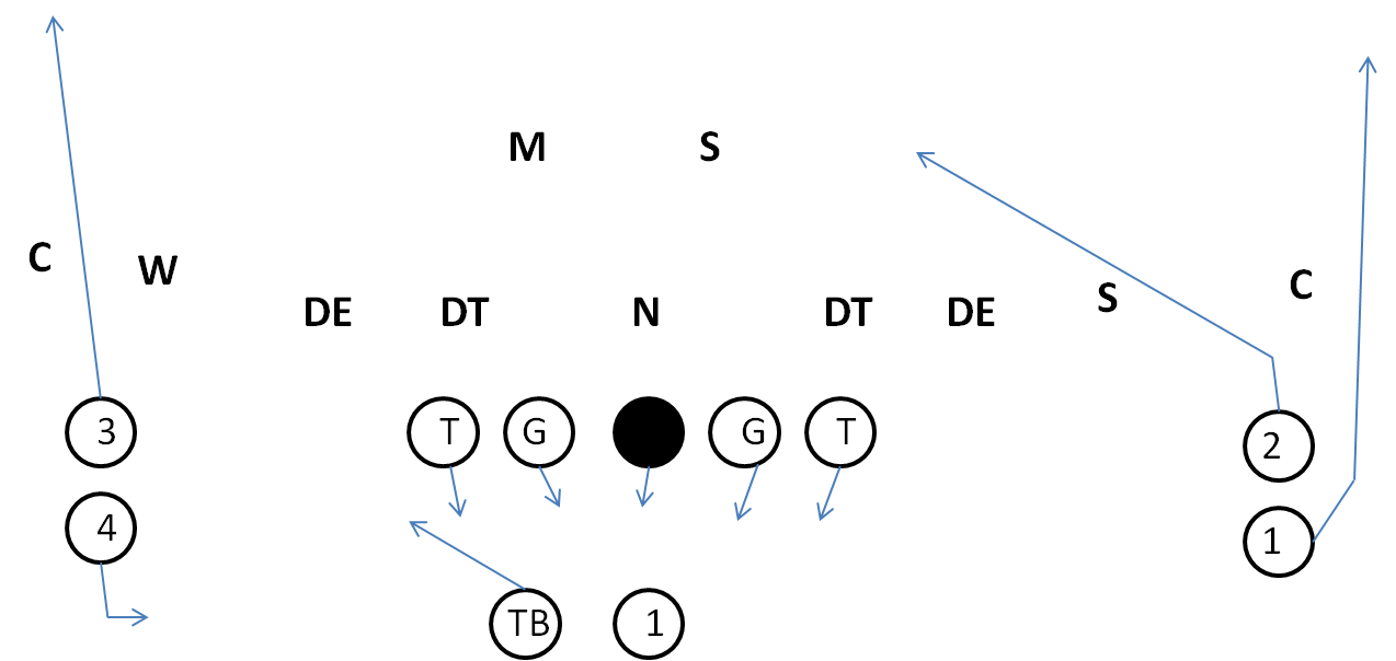Stack Option Passing Play, Free Passing Plays