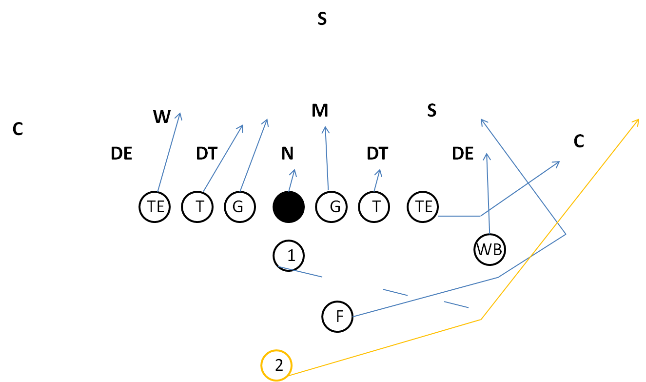 Youth Football I Formation Sweep Play, I Formation Plays
