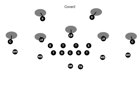 Cover 2 Zone Defense for Youth Football, Zone Pass Coverage