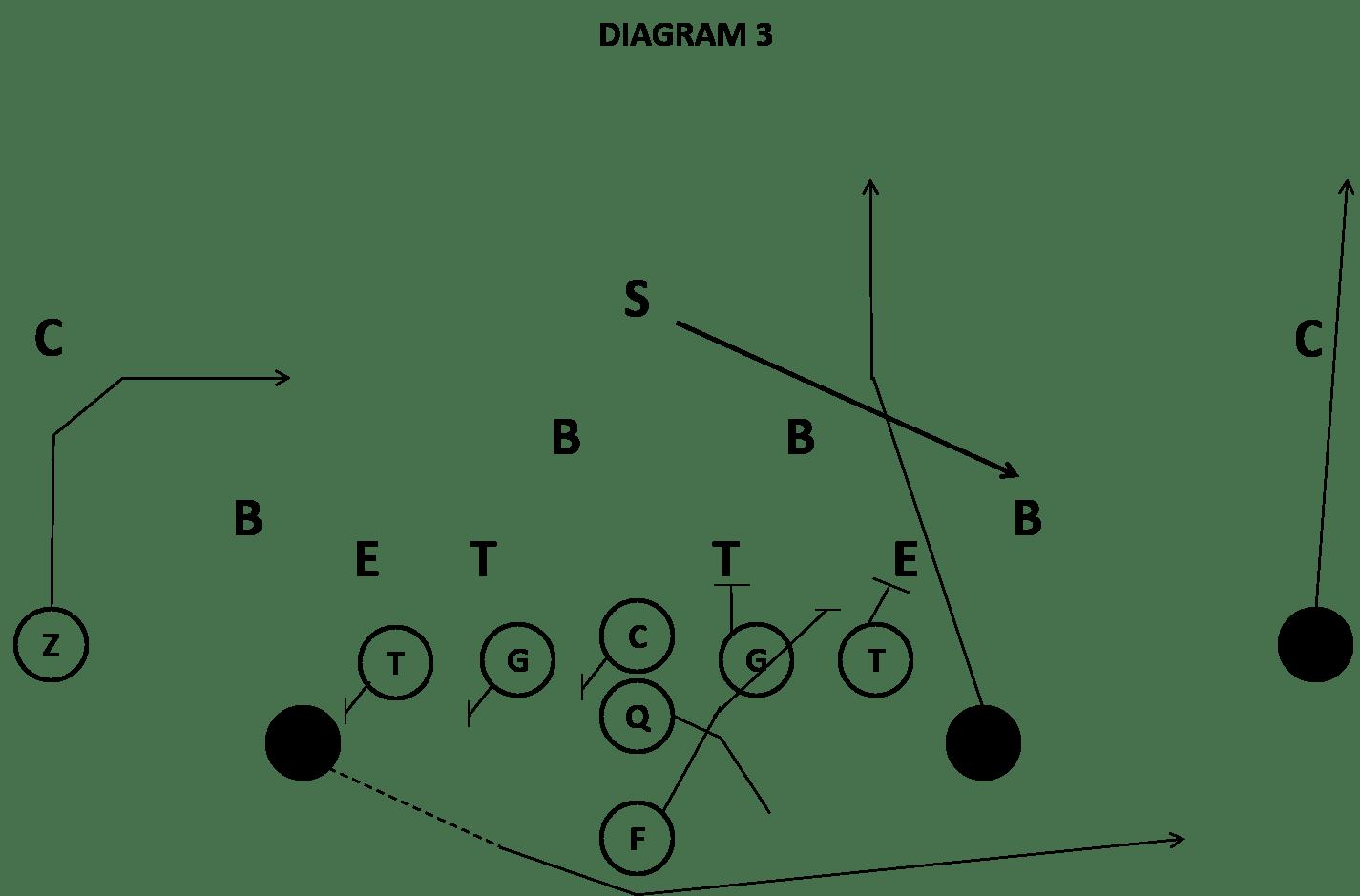 Triple Option vs the 4-4 Defense- Coach Ross Maddalon