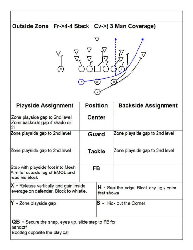Outside Zone Play