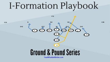 I Formation Playbook