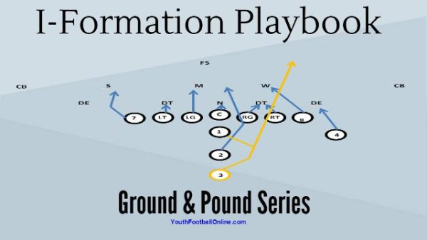 I Formation Playbook