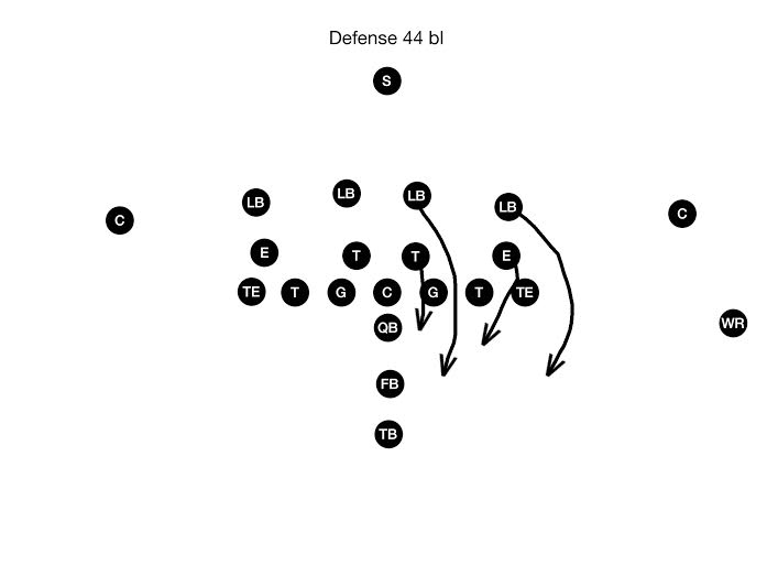 44 Stack Defense In Youth Football